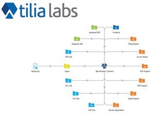 tilia labs phoenix connect circle of colourful folders